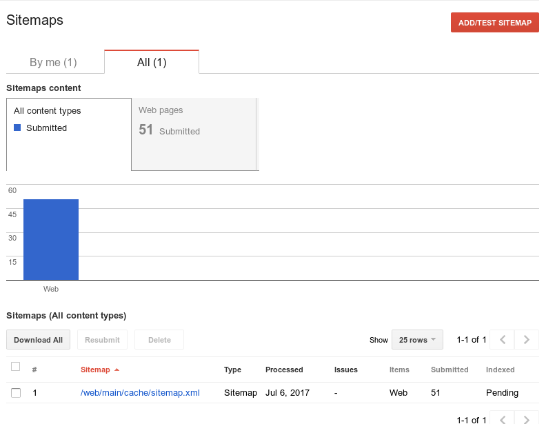 Google Webmaster Tools Sitemap Submitted